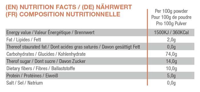 composition nutritionnelle de la patate douce en poudre