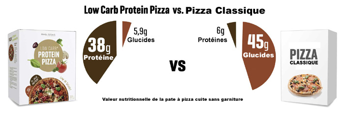 pâte à pizza faible en glucides