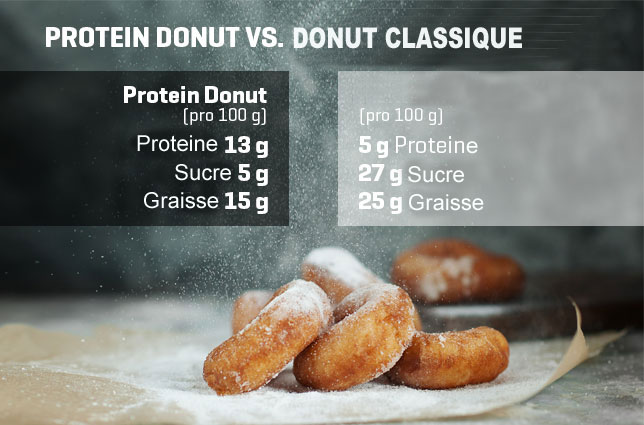 Donut sain et protéiné